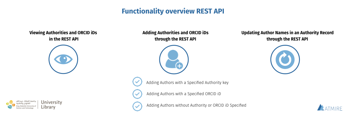 overview of the KAUST features added to the DSpace ORCID REST API